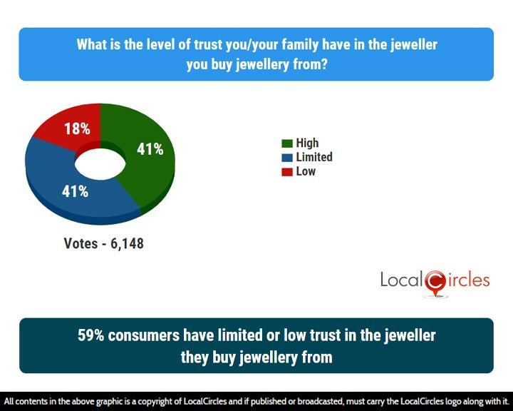 LocalCircles Poll - 59% consumers have limited or low trust in the jeweller they buy jewellery from