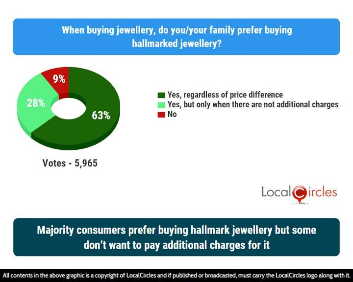 LocalCircles Poll - Majority consumers prefer buying hallmark jewellery but some don't want to pay additional charges for it