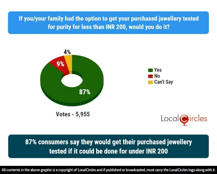 LocalCircles Poll - 87% consumers say they would get their purchased jewellery tested if it could be done for under INR 200