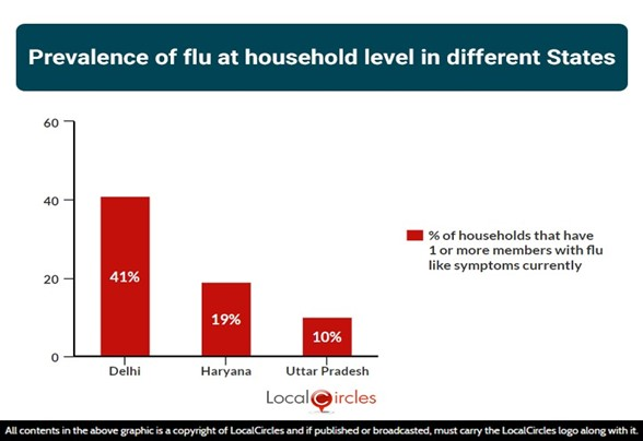 Prevalance of flu at household level in different states