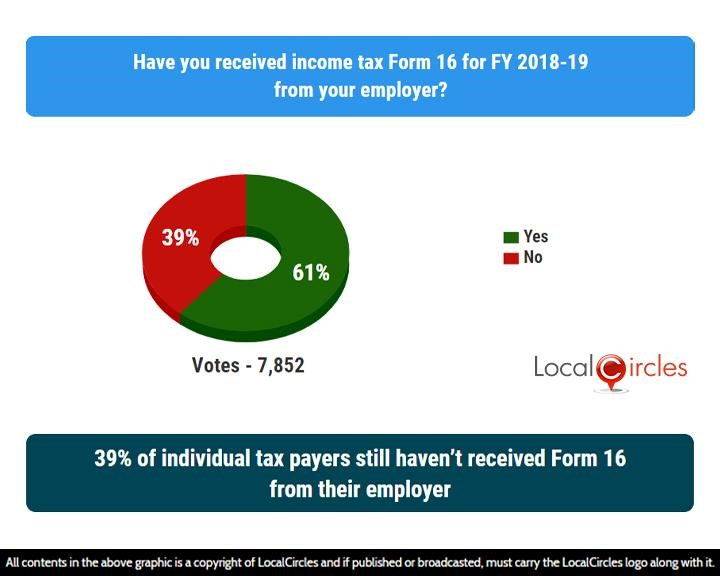 LocalCircles Poll - 39% of individual tax prayers still haven't received Form 16 from their employer