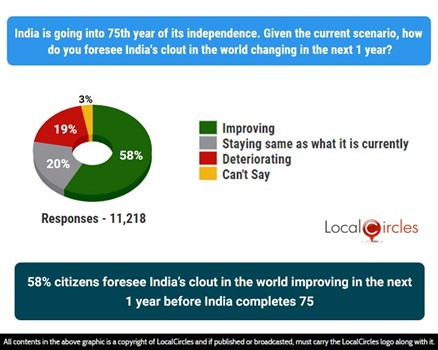 58% citizens foresee India's clout in the world improving in the next 1 year before India completes 75