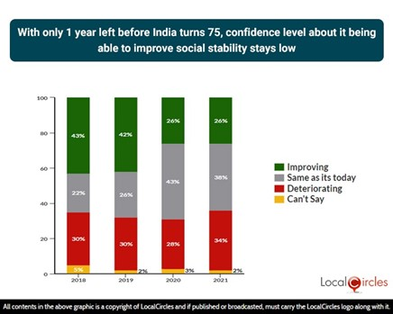 With only 1 year left before India turns 75, confidence level about India being able to improve social stability stays low
