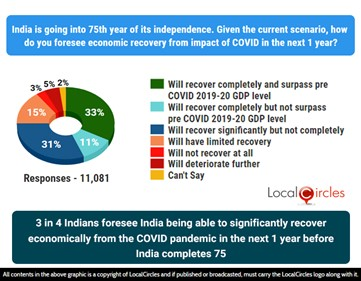3 in 4 Indians foresee India being able to significantly recover economically from the COVID pandemic in the next 1 year before India completes 75