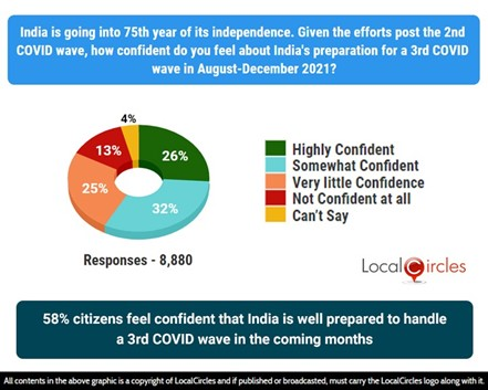 58% citizens feel confident that India is well prepared to handle the 3rd COVID wave in the coming months