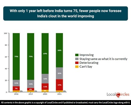 With only 1 year left before India turns 75, fewer people now foresee India's clout in the world improving