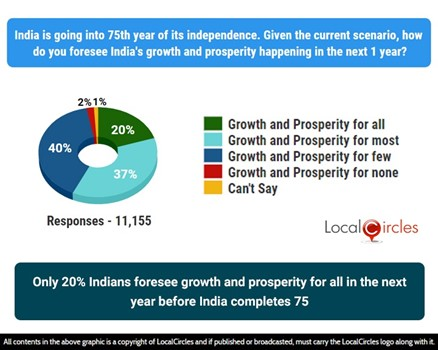 Only 20% Indians foresee growth and prosperity for all in the next year before India completes 75