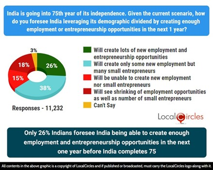 Only 26% Indians foresee India being able to create enough employment and entrepreneurship opportunities in the next 1 year before India completes 75 years