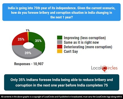 Only 35% Indians foresee India being able to reduce bribery and corruption in the next 1 year before India completes 75