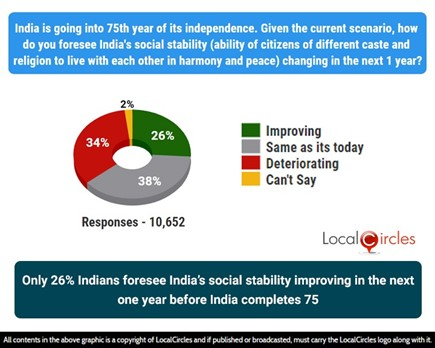 Only 26% Indians foresee India's social stability improving in the next 1 year before India completes 75