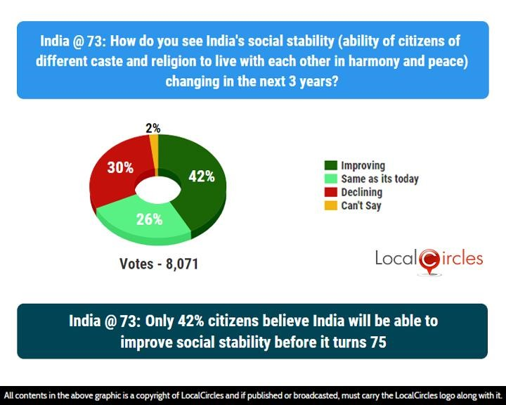India @ 73: Only 42% citizens believe India will be able to improve social stability before it turns 75