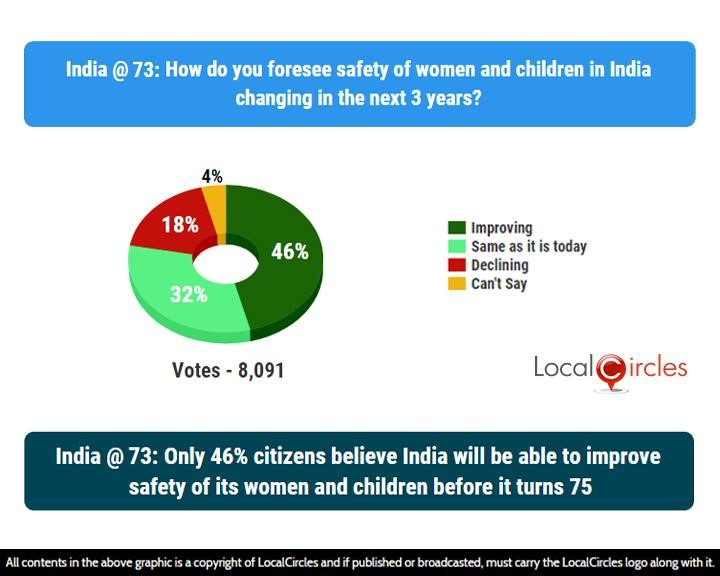 India @ 73: Only 46% citizens believe India will be able to improve the safety of its women and children before it turns 75