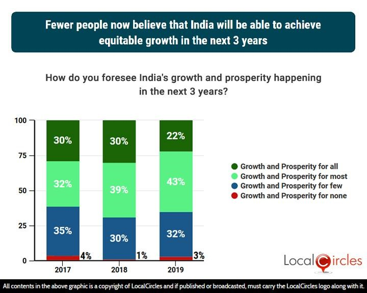 3 years comparison: Fewer people now believe that India will be able to achieve equitable growth in the next 3 years