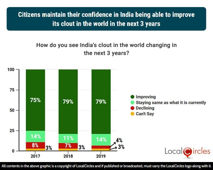 3 years comparison: Citizens maintain their confidence in India being able to improve its clout in the world in the next 3 years