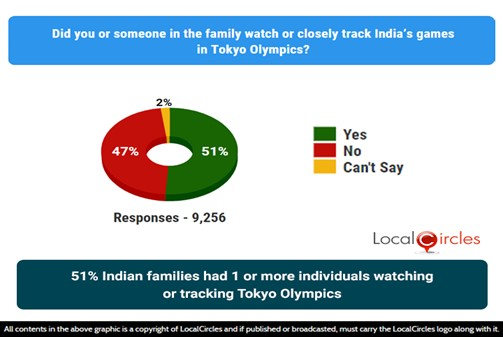51% Indian families had 1 or more individuals watching or tracking Tokyo Olympics