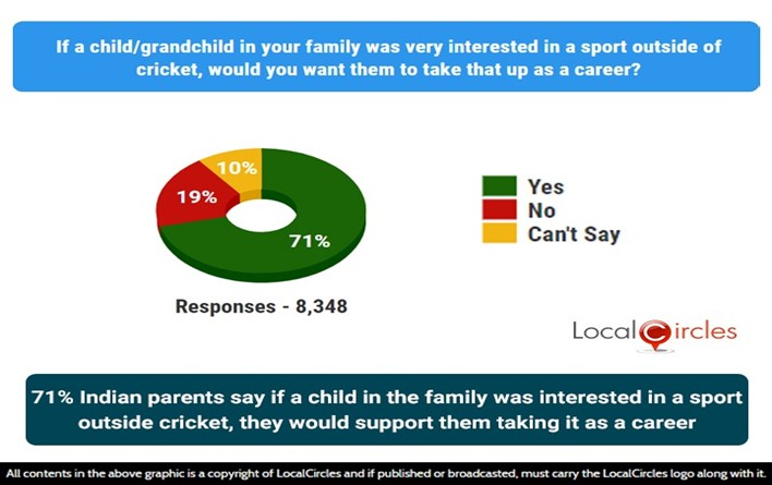 71% Indian parents say if a child in the family was interested in a sport outside cricket, they would support them taking it as a career