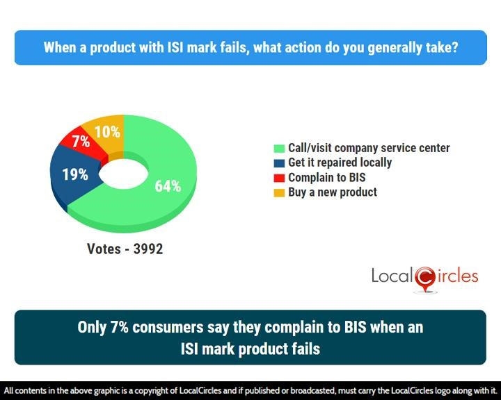 LocalCircles Poll - Only 7% consumers say they complain to BIS when an ISI mark product fails