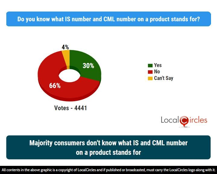 LocalCircles Poll - Majority consumers don't know what IS and CML number on a product stands for