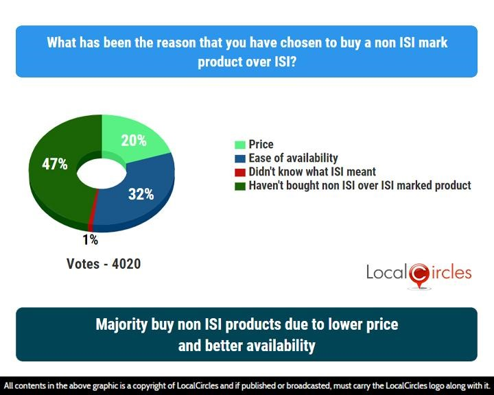 LocalCircles Poll - Majority buy non ISI products due to lower price and better availability