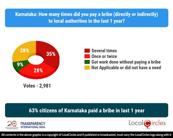 63% citizens of Karnataka paid a bribe in last 1 year