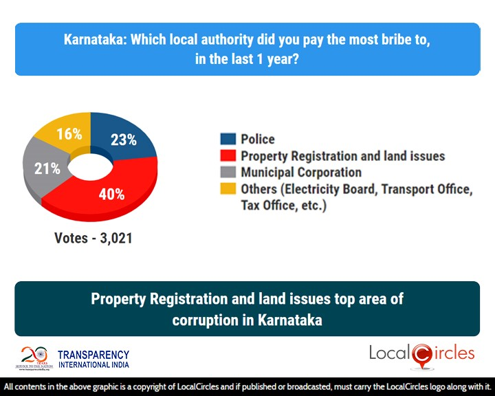 LocalCircles Poll - Property Registration & land issues top area of corruption in Karnataka