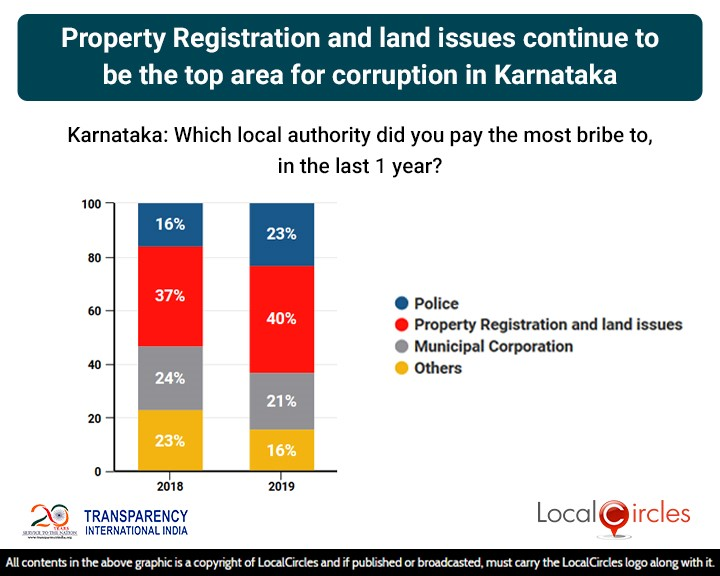 LocalCircles Poll - Property Registration & Land Issues continue to be the top area of corruption in Karnataka