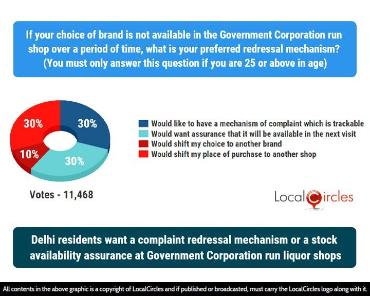 LocalCircles Poll - Delhi residents want a complaint redressal mechanism or a stock availability assurance at Govt. Corporation run liquor shops