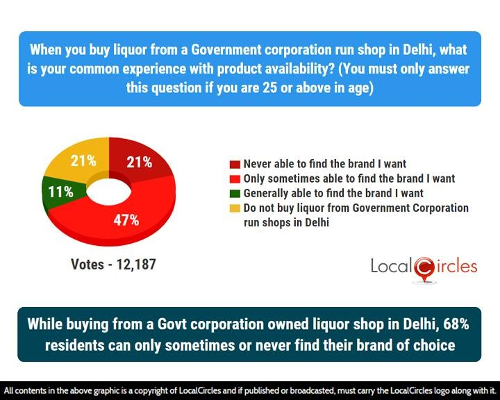 LocalCircles Poll - While buying from a Govt corporation owned liquor shop in Delhi, 68% residents can only sometimes or never find their brand of choice