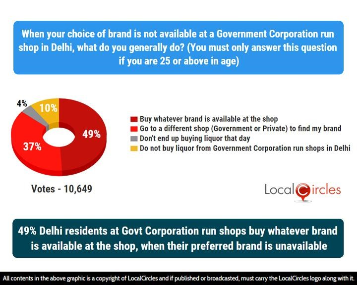 LocalCircles Poll - 49% Delhi residents at Govt Corporation run shops buy whatever brand is available at the shop, when their preferred brand in unavailable