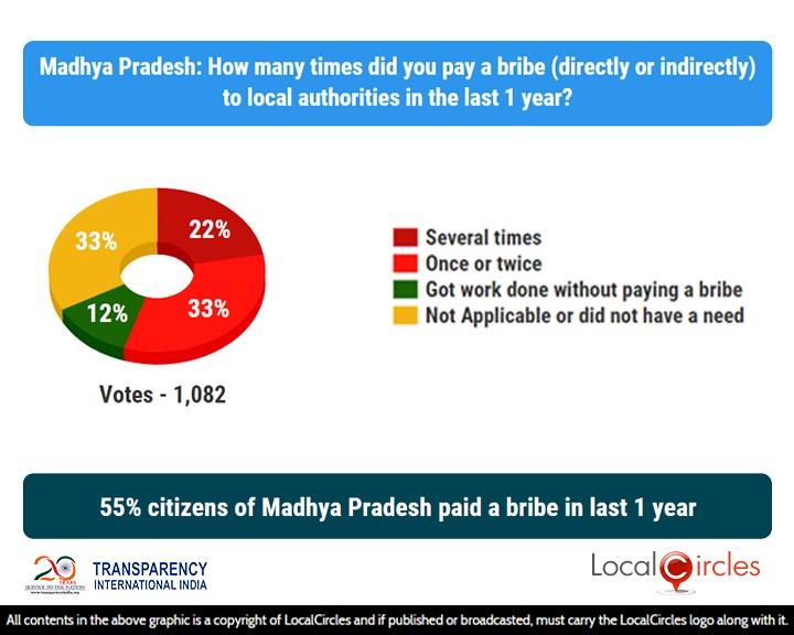 55% citizens of Madhya Pradesh paid a bribe in last 1 year