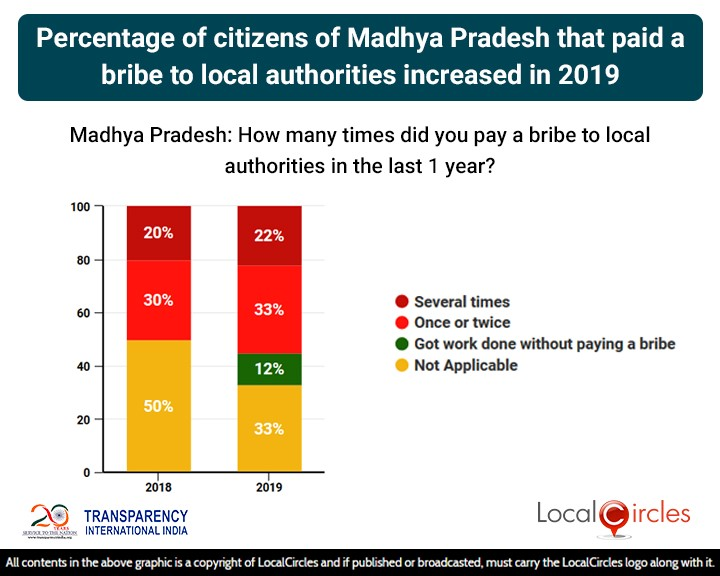 Percentage of citizens of Madhya Pradesh that paid a bribe to local authorities increased in 2019