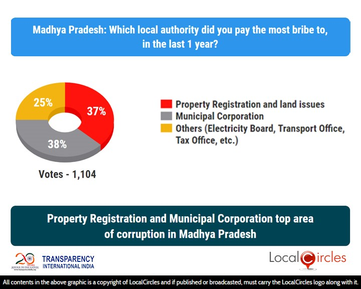 LocalCircles Poll - Property Registration & Municipal Corporation top area of corruption in Madhya Pradesh