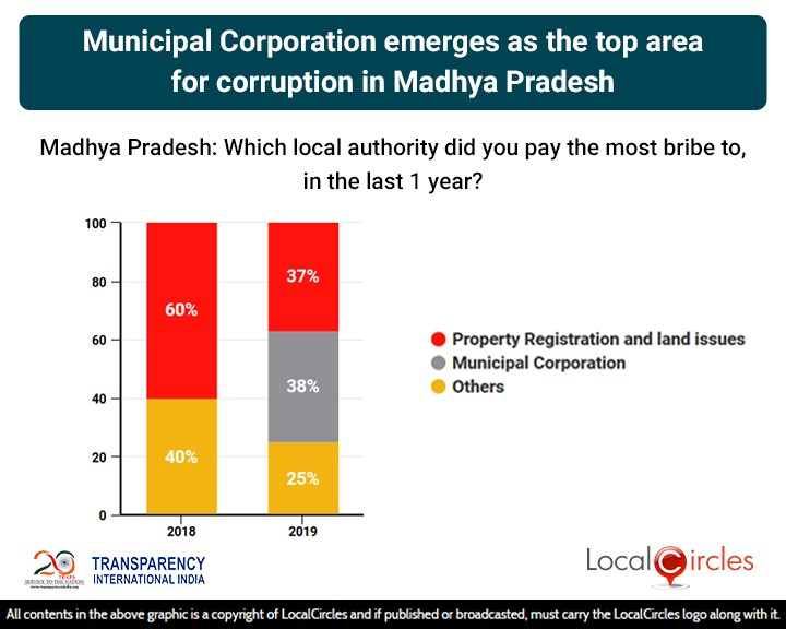 LocalCircles Poll - Municipal Corporation emerges as the top area of corruption in Madhya Pradesh