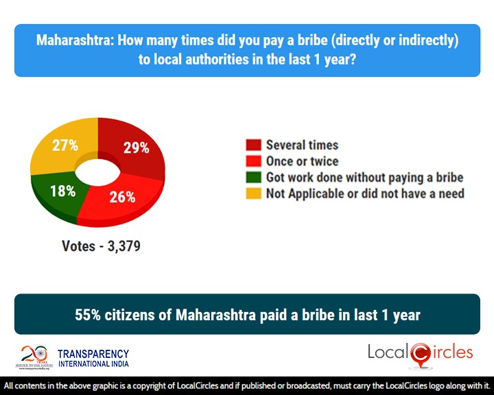 55% citizens of Maharashtra paid a bribe in last 1 year