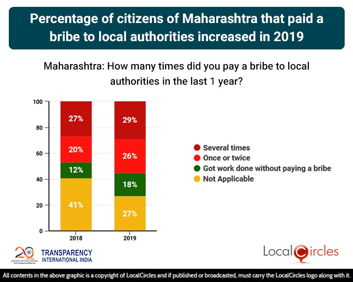 Percentage of citizens of Maharashtra that paid a bribe to local authorities increased in 2019