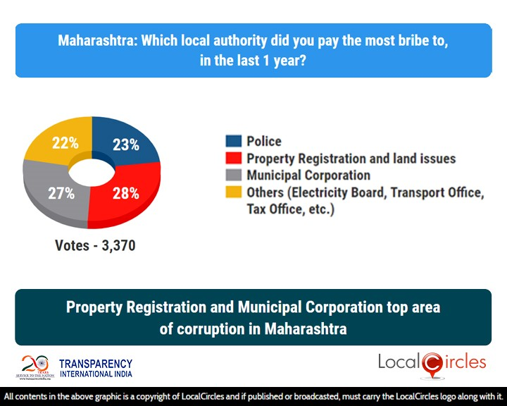 LocalCircles Poll - Property Registration & Municipal Corporation top area of corruption in Maharashtra