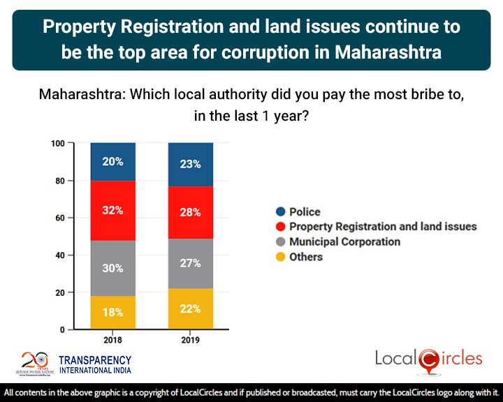 LocalCircles Poll - Property Registration & Land Issues continue to be the top area of corruption in Maharashtra