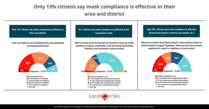Only 13% citizens say mask compliance is effective in their area/district