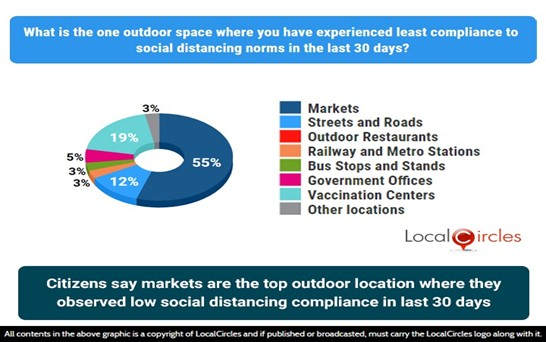 Citizens say markets are the top outdoor locations where they observed low social distancing compliance in last 30 days