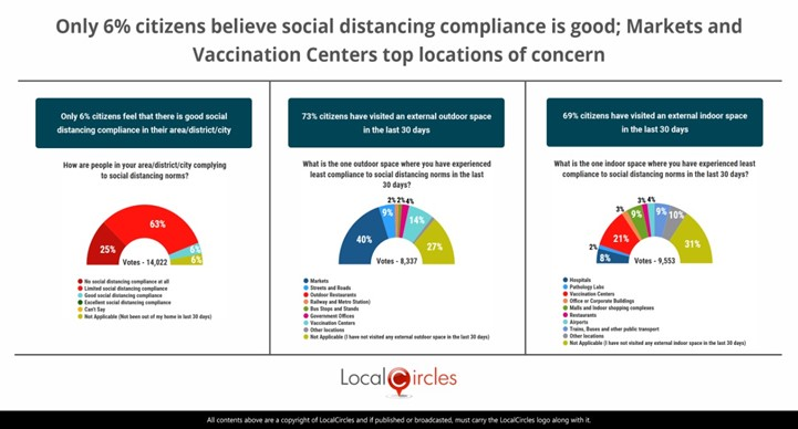 Only 6% citizens say social distancing compliance is effective in their area/district