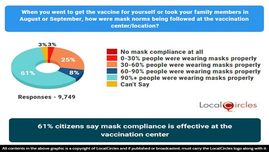 61% citizens say mask compliance is effective at the vaccination center