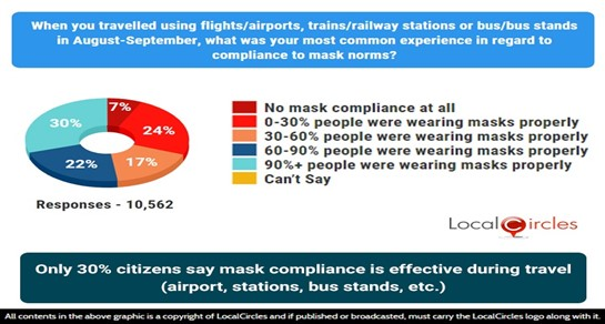 Only 30% citizens say mask compliance is effective during travel (airport, stations, bus stands, etc.)