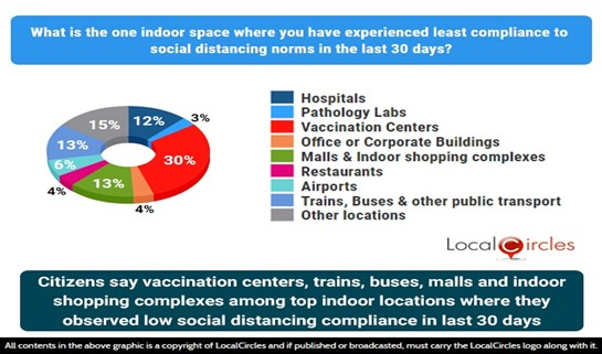 Citizens say vaccination centers, trains, buses, malls, shopping complexes are top indoor locations where they observed low social distancing compliance