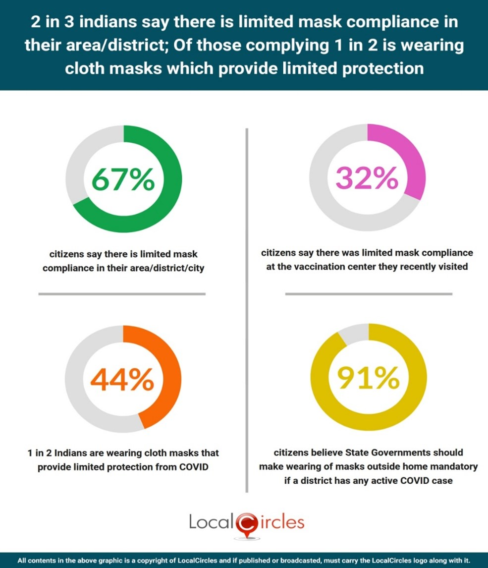 2 in 3 Indians say there is limited mask compliance in their area/district; Of those complying 1 in 2 is wearing cloth mask which provide limited protection