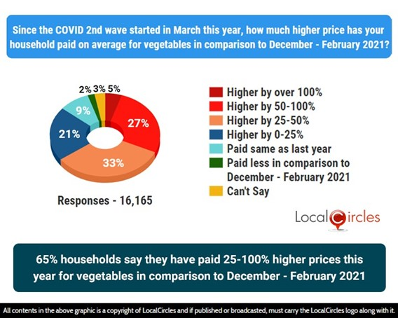 65% households say they have paid 25-100% higher prices this year for vegetables in comparison to December – February 2021