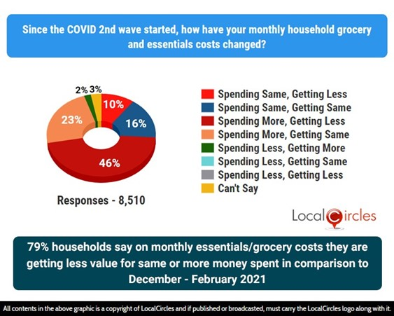79% households say on monthly essentials/grocery costs they are getting less value for same or more money spent in comparison to December-February 2021