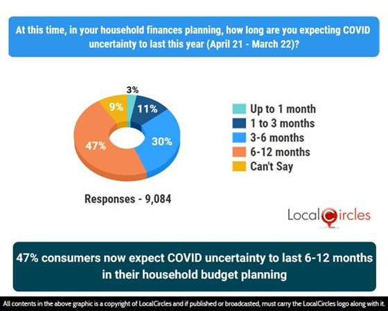 47% consumers now expect COVID uncertainty to last 6-12 months in their household budget planning