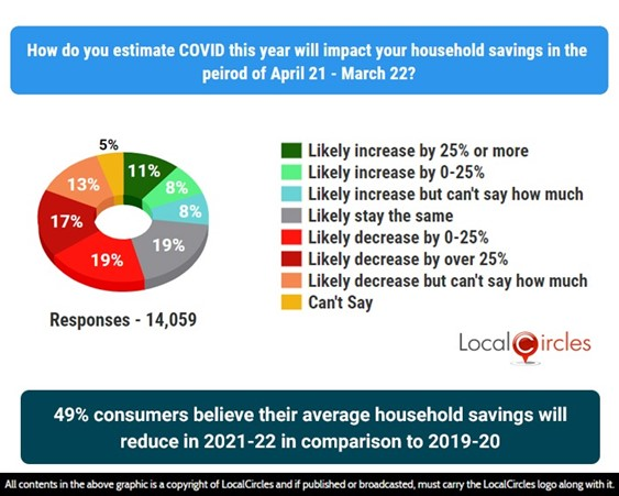 49% consumers believe their average household savings will reduce in 2021-22 in comparison to 2019-20