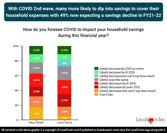 With COVID 2nd wave, many more likely to dip into savings to cover their household expenses with 49% now expecting their savings to decline in FY 21-22