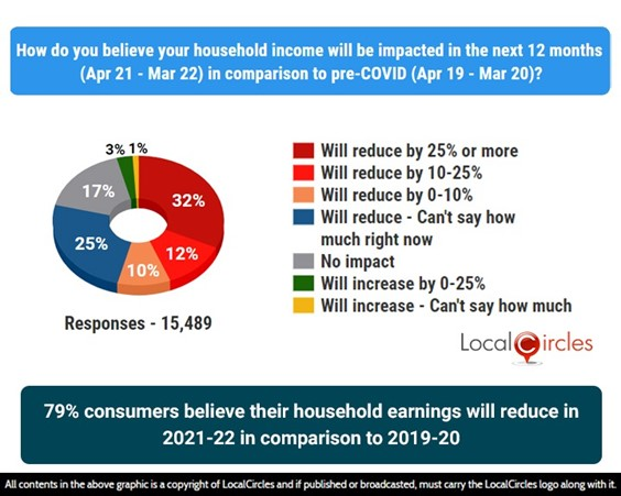 79% consumers believe their household earnings will reduce in 2021-22 in comparison to 2019-20